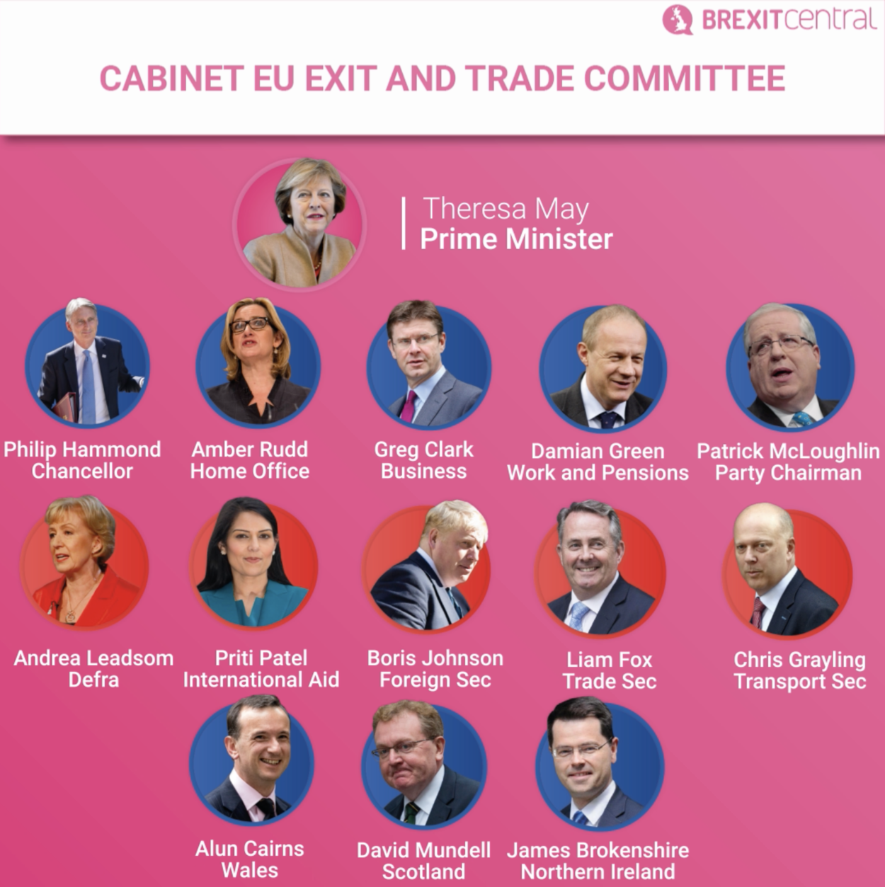 Clean Brexit boost as Theresa May rightly includes all cabinet Brexiteers in EU negotiation planning